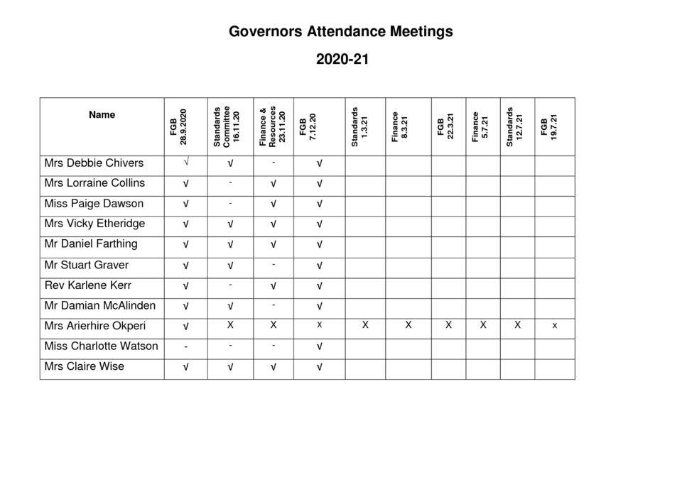 thumbnail of Governors Meeting Attendance 2020-21