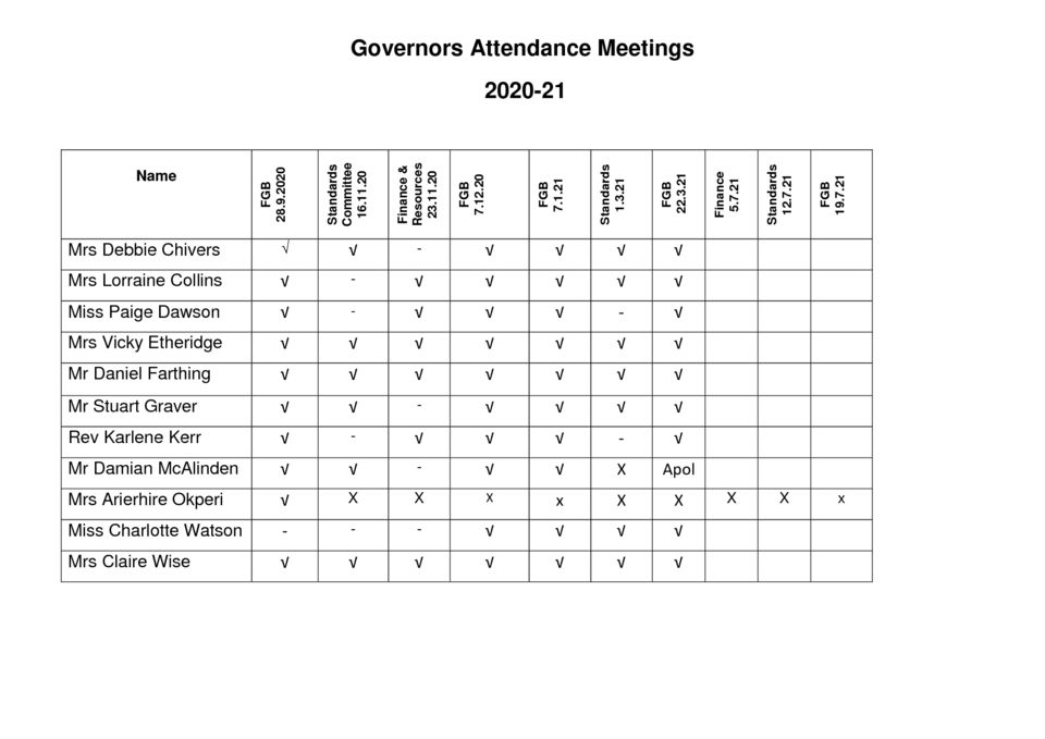 thumbnail of Governors Meeting Attendance 2020-21 23.3.21