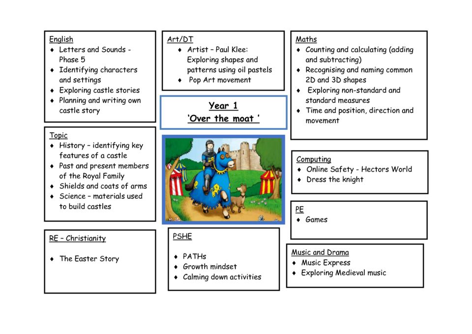 thumbnail of Y1 Spring 2 Curriculum Overview