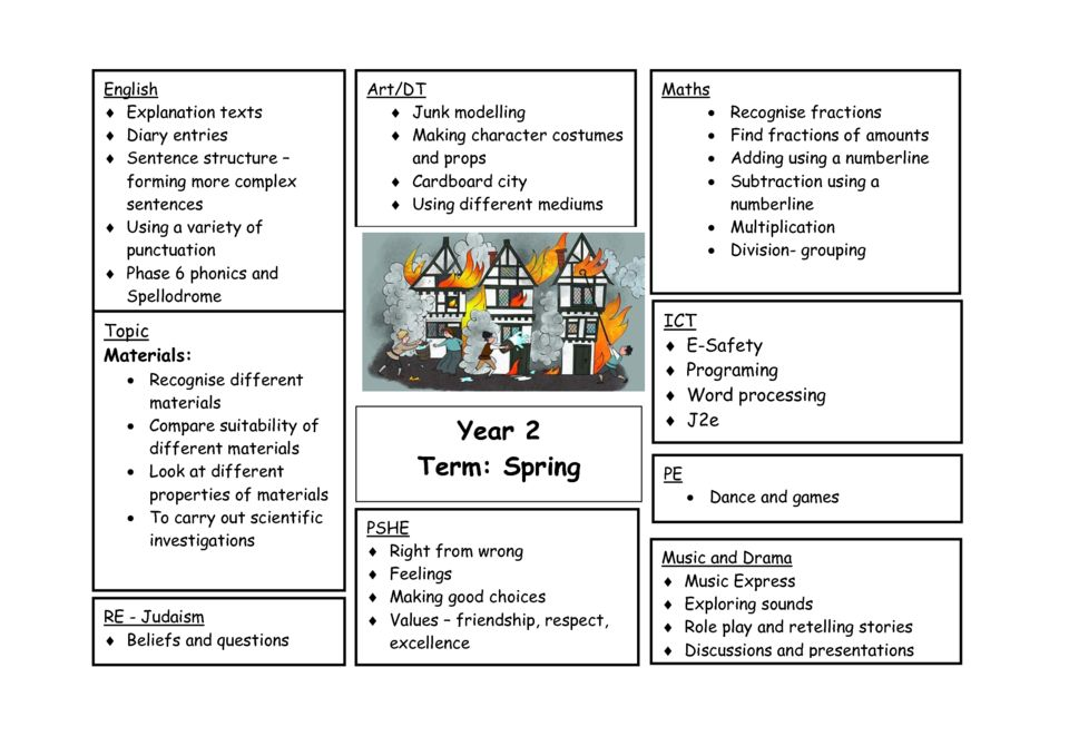 thumbnail of Y2 Spring 1 Curriculum Map