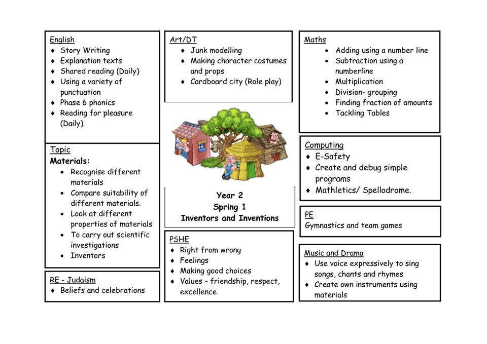 thumbnail of Y2 Curriculum Map Spring 1 2020